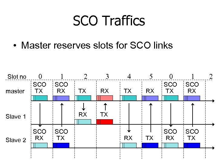 SCO Traffics • Master reserves slots for SCO links Slot no master 0 1
