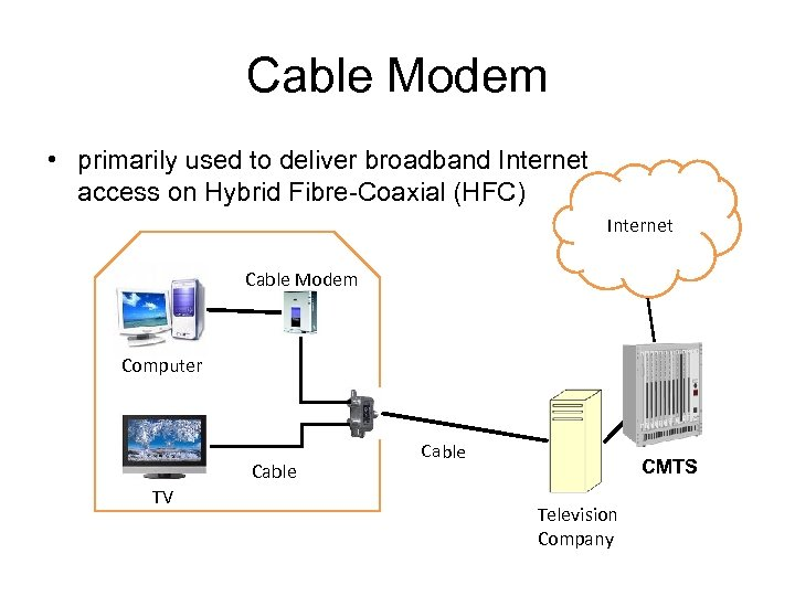 Cable Modem • primarily used to deliver broadband Internet access on Hybrid Fibre-Coaxial (HFC)