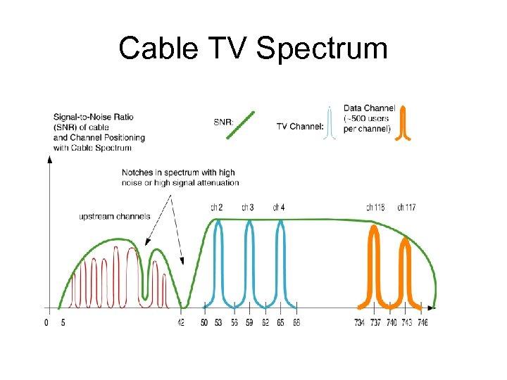 Cable TV Spectrum