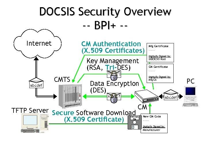 DOCSIS Security Overview -- BPI+ -Internet CM Authentication (X. 509 Certificates) Key Management (RSA,