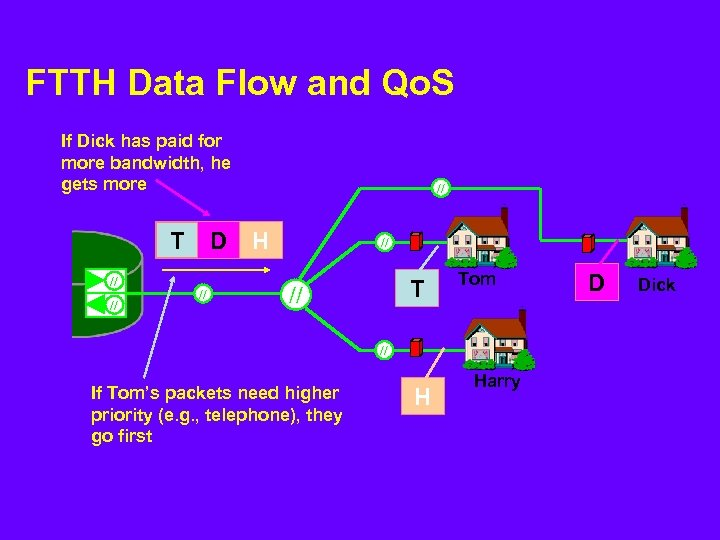 FTTH Data Flow and Qo. S If Dick has paid for more bandwidth, he