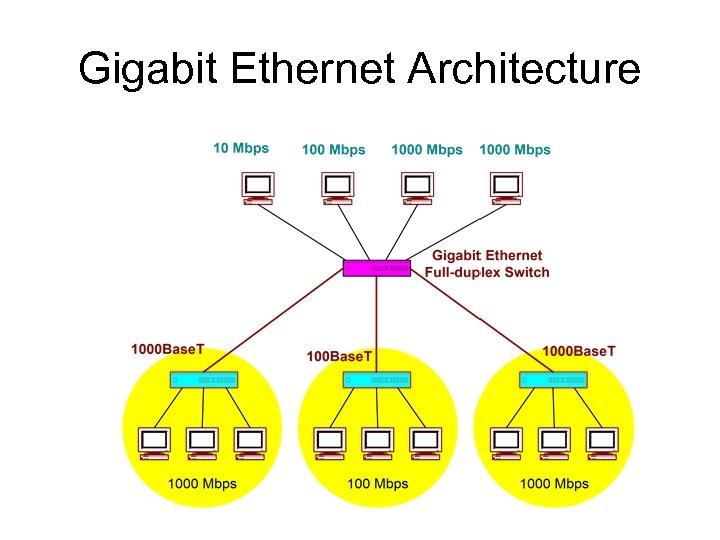 Gigabit Ethernet Architecture