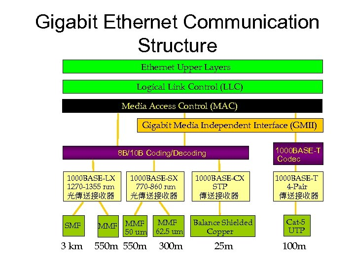 Gigabit Ethernet Communication Structure Ethernet Upper Layers Logical Link Control (LLC) Media Access Control