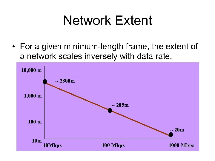 Network Extent • For a given minimum-length frame, the extent of a network scales