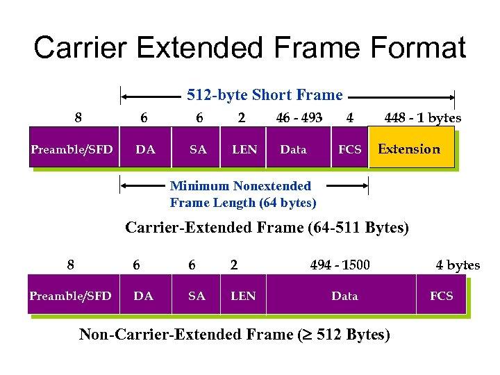 Carrier Extended Frame Format 512 -byte Short Frame 8 Preamble/SFD 6 6 2 DA
