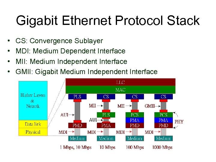 Gigabit Ethernet Protocol Stack • • CS: Convergence Sublayer MDI: Medium Dependent Interface MII: