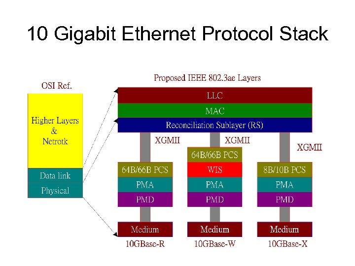 10 Gigabit Ethernet Protocol Stack