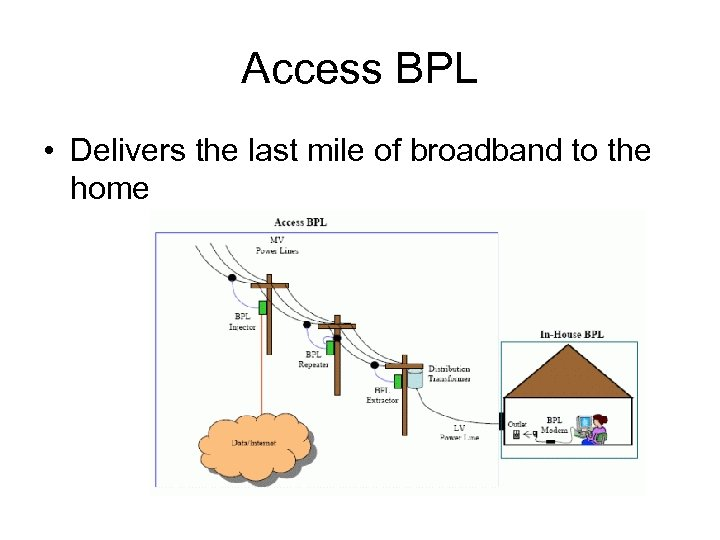 Access BPL • Delivers the last mile of broadband to the home
