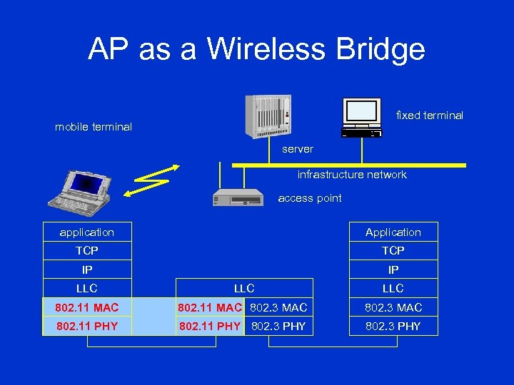 AP as a Wireless Bridge fixed terminal mobile terminal server infrastructure network access point