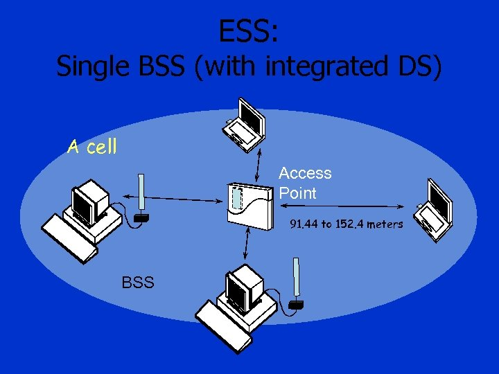 ESS: Single BSS (with integrated DS) A cell Access Point 91. 44 to 152.