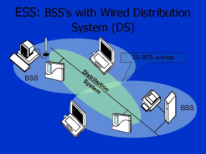 ESS: BSS's with Wired Distribution System (DS) 20 -30% overlap BSS Di st r