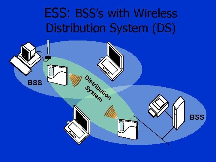 ESS: BSS's with Wireless Distribution System (DS) BSS Di st Sy ribu st tio