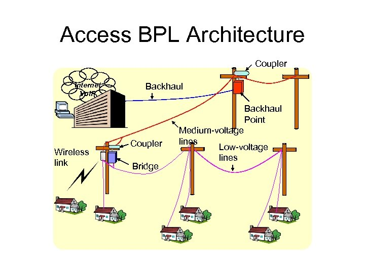 Access BPL Architecture Coupler Internet Vo. IP Backhaul Point Wireless link Coupler Bridge Medium-voltage