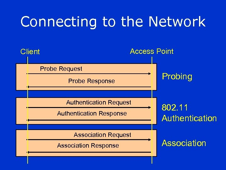 Connecting to the Network Access Point Client Probe Request Probe Response Authentication Request Authentication