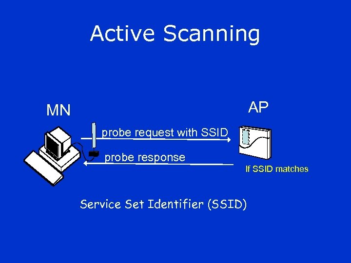 Active Scanning AP MN probe request with SSID probe response If SSID matches Service