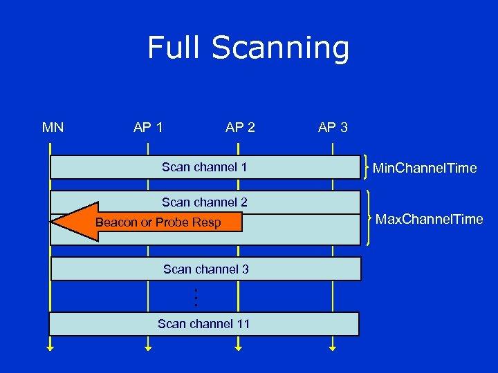 Full Scanning MN AP 1 AP 2 Scan channel 1 AP 3 Min. Channel.