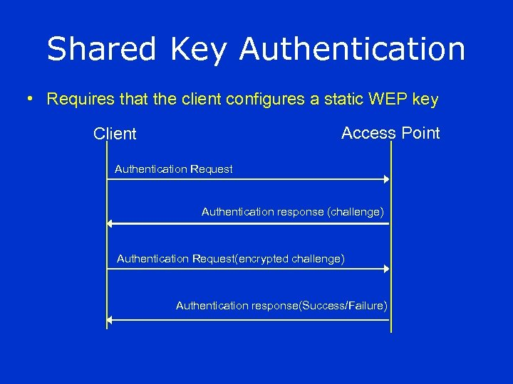 Shared Key Authentication • Requires that the client configures a static WEP key Access