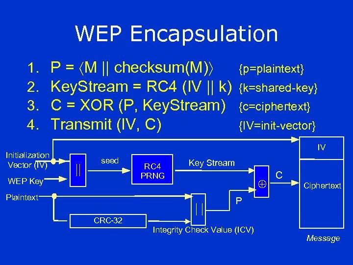 WEP Encapsulation 1. 2. 3. 4. Initialization Vector (IV) P = M || checksum(M)