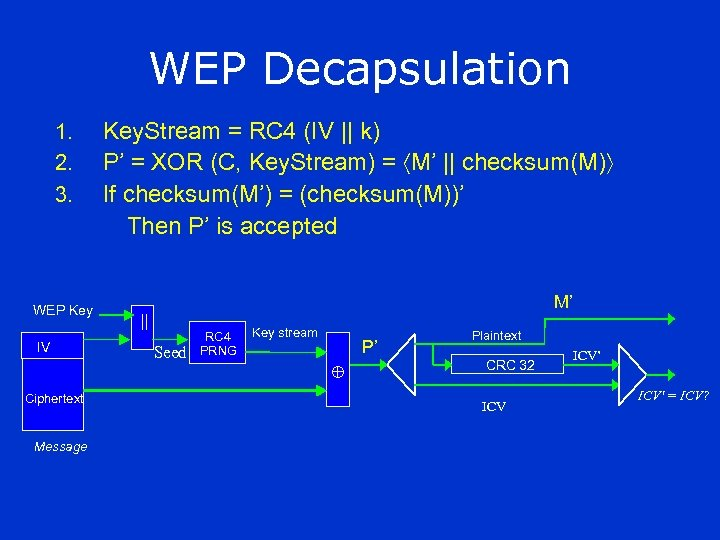 WEP Decapsulation 1. 2. 3. WEP Key IV Ciphertext Message Key. Stream = RC
