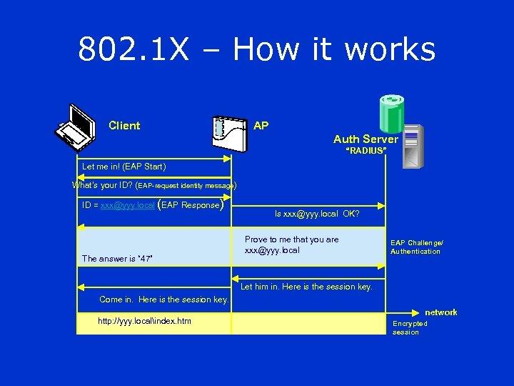 """802. 1 X – How it works Client AP Auth Server """"RADIUS"""" Let me"""