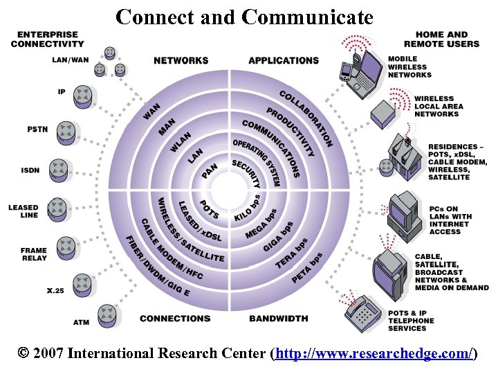 Connect and Communicate 2007 International Research Center (http: //www. researchedge. com/)