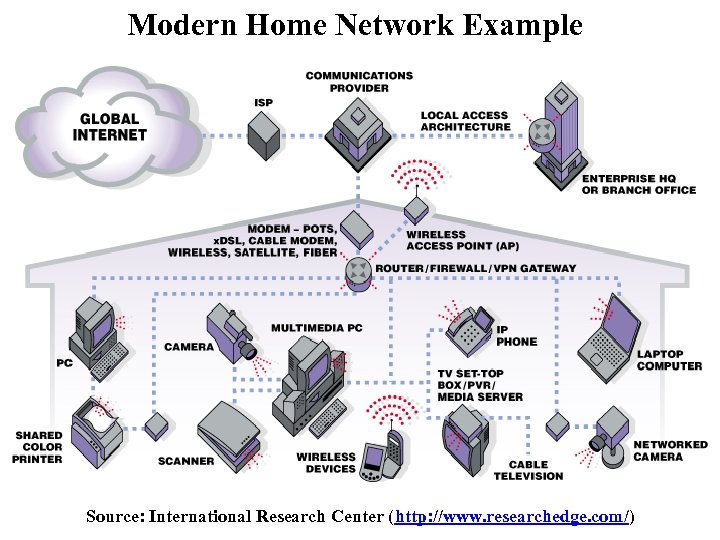 Modern Home Network Example Source: International Research Center (http: //www. researchedge. com/)