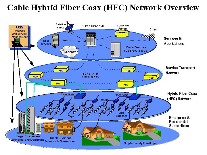 Cable Hybrid Fiber Coax (HFC) Network Overview Satellite Feeds OSS SUPER HEADEND Network and