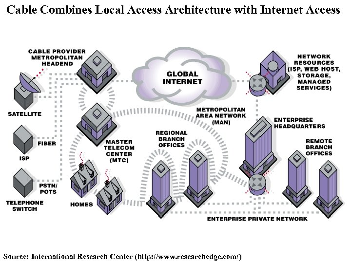 Cable Combines Local Access Architecture with Internet Access Source: International Research Center (http: //www.
