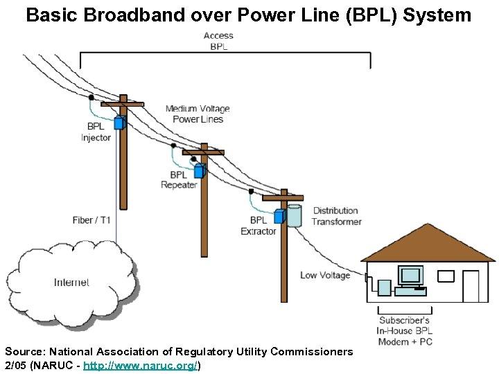 Basic Broadband over Power Line (BPL) System Source: National Association of Regulatory Utility Commissioners