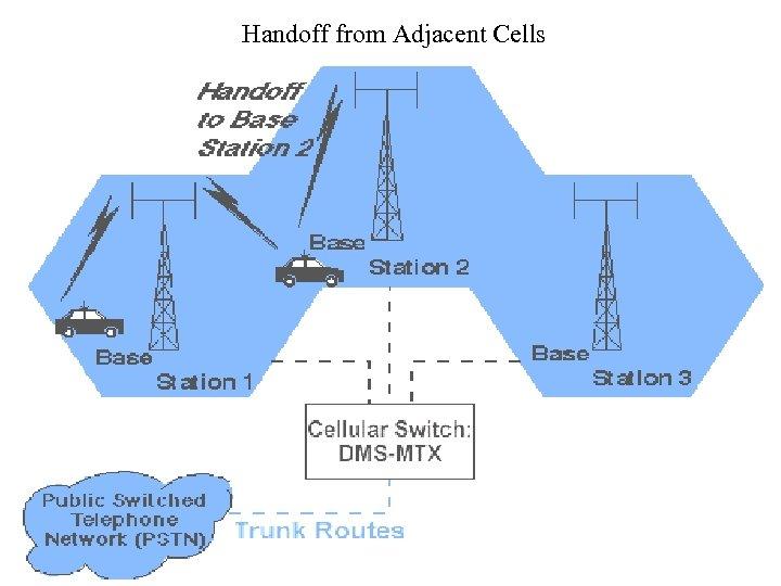 Handoff from Adjacent Cells