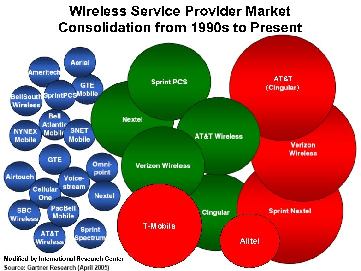 Wireless Service Provider Market Consolidation from 1990 s to Present AT&T ( ) T-Mobile