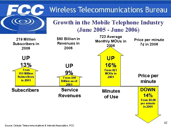 Growth in the Mobile Telephone Industry (June 2005 - June 2006) 219 Million Subscribers