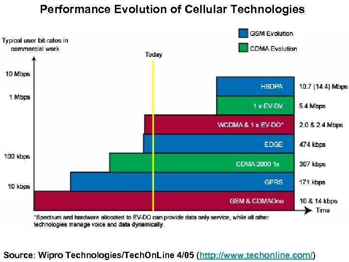 Performance Evolution of Cellular Technologies Source: Wipro Technologies/Tech. On. Line 4/05 (http: //www. techonline.