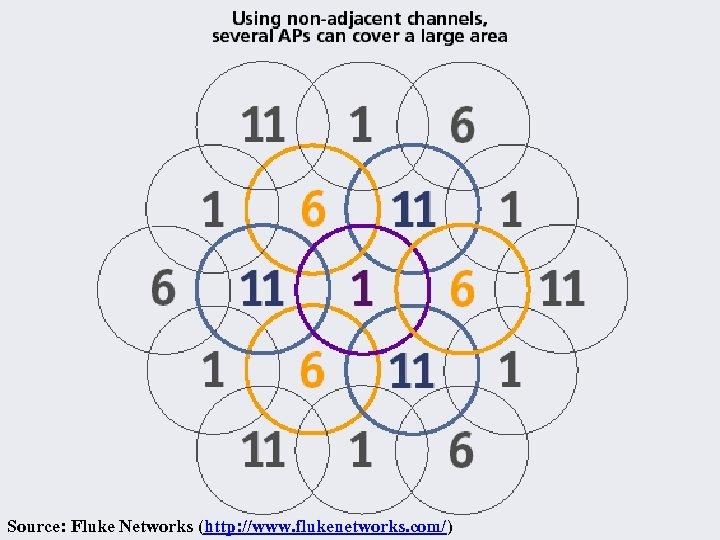 Source: Fluke Networks (http: //www. flukenetworks. com/)