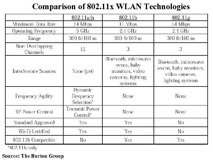 Comparison of 802. 11 x WLAN Technologies Source: The Burton Group