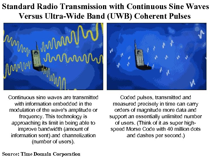 Standard Radio Transmission with Continuous Sine Waves Versus Ultra-Wide Band (UWB) Coherent Pulses Continuous