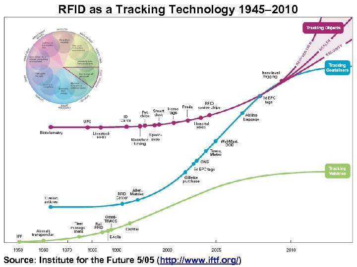 RFID as a Tracking Technology 1945– 2010 Source: Institute for the Future 5/05 (http: