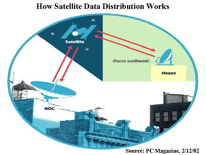 How Satellite Data Distribution Works Source: PC Magazine, 2/12/02