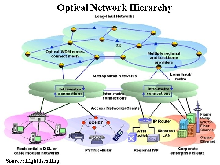 Optical Network Hierarchy Source: Light Reading