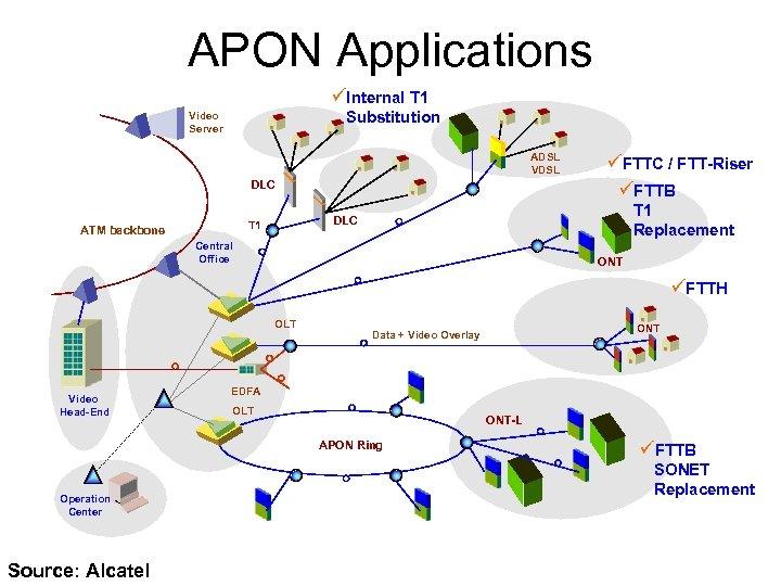 APON Applications üInternal T 1 Substitution Video Server ADSL VDSL DLC T 1 Replacement