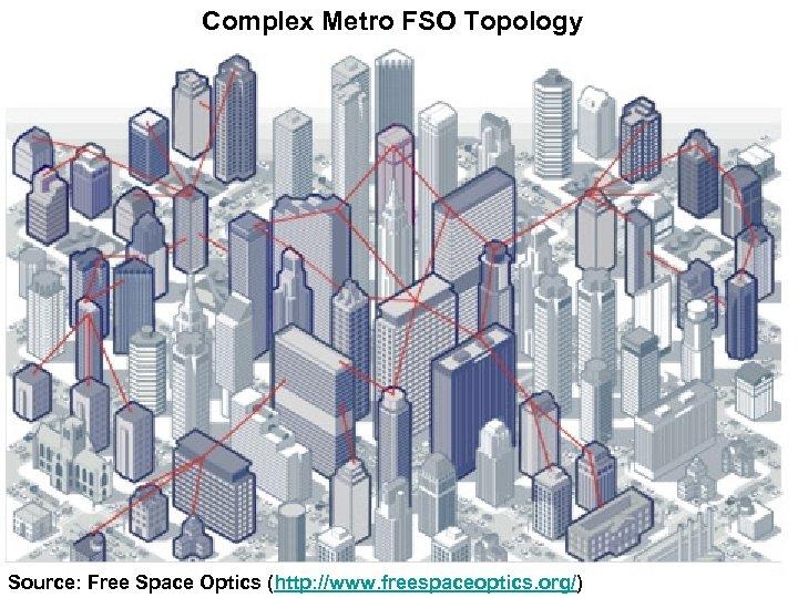 Complex Metro FSO Topology Source: Free Space Optics (http: //www. freespaceoptics. org/)