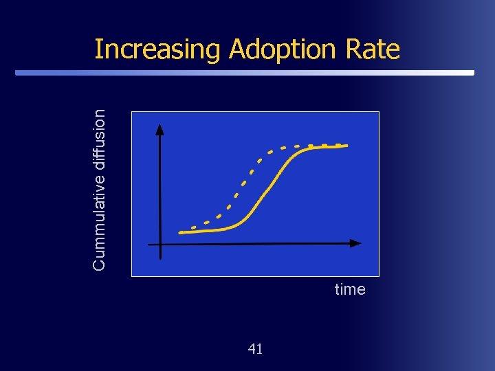 Cummulative diffusion Increasing Adoption Rate time 41