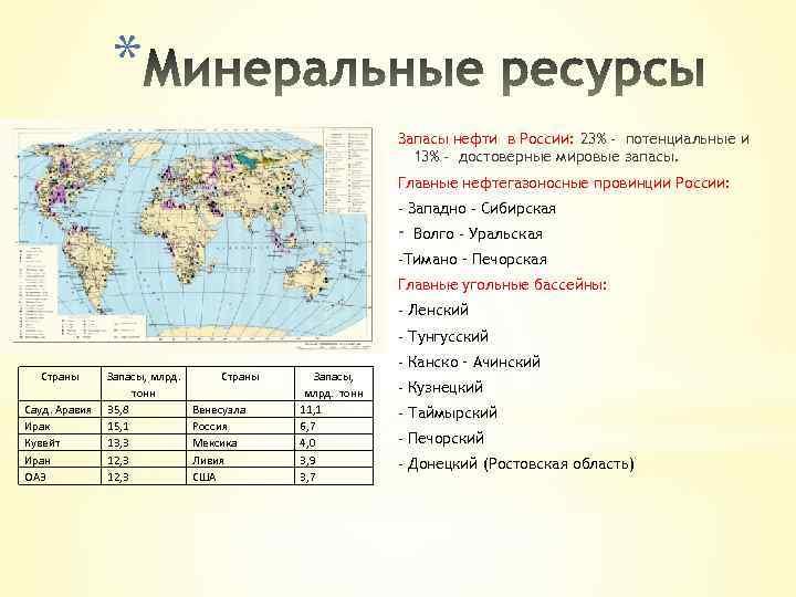 * Запасы нефти в России: 23% - потенциальные и 13% - достоверные мировые запасы.