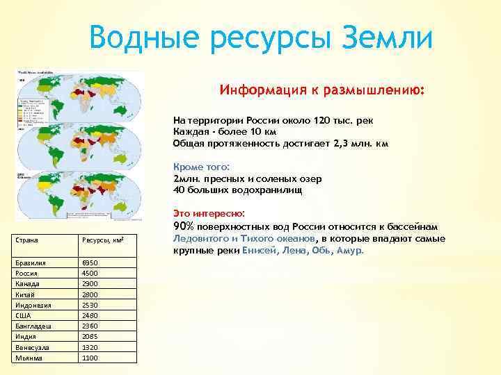 Водные ресурсы Земли Информация к размышлению: На территории России около 120 тыс. рек Каждая