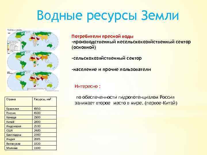 Водные ресурсы Земли Потребители пресной воды -производственный несельскохозяйственный сектор (основной) -сельскохозяйственный сектор -население и