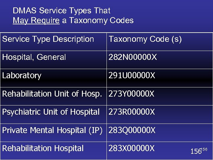 DMAS Service Types That May Require a Taxonomy Codes Service Type Description Taxonomy Code