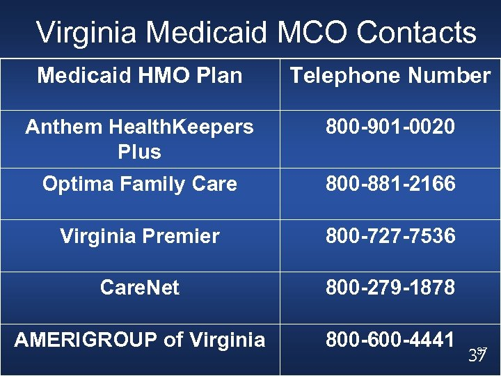 Virginia Medicaid MCO Contacts Medicaid HMO Plan Telephone Number Anthem Health. Keepers Plus 800