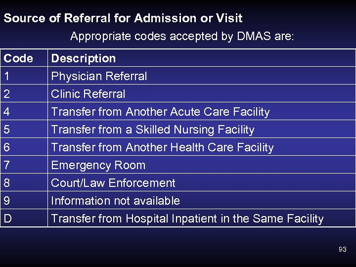 Source of Referral for Admission or Visit Appropriate codes accepted by DMAS are: Code