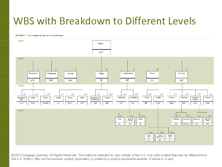 WBS with Breakdown to Different Levels © 2012 Cengage Learning. All Rights Reserved. This