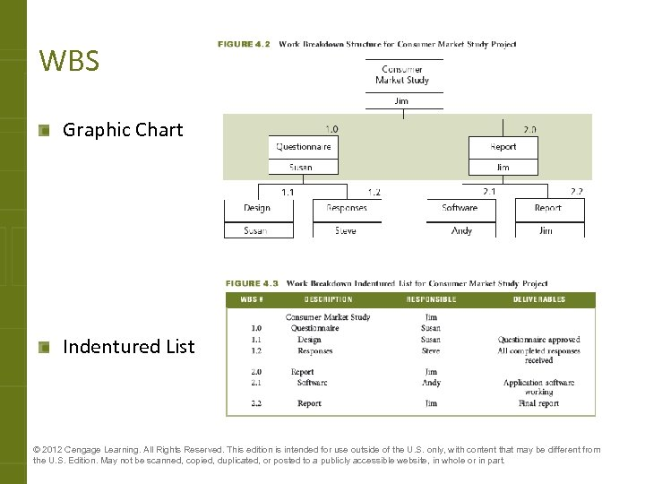 WBS Graphic Chart Indentured List © 2012 Cengage Learning. All Rights Reserved. This edition